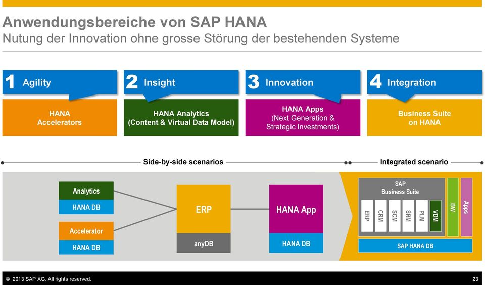 Strategic Investments) Business Suite on HANA Side-by-side scenarios Integrated scenario Analytics SAP Business Suite HANA