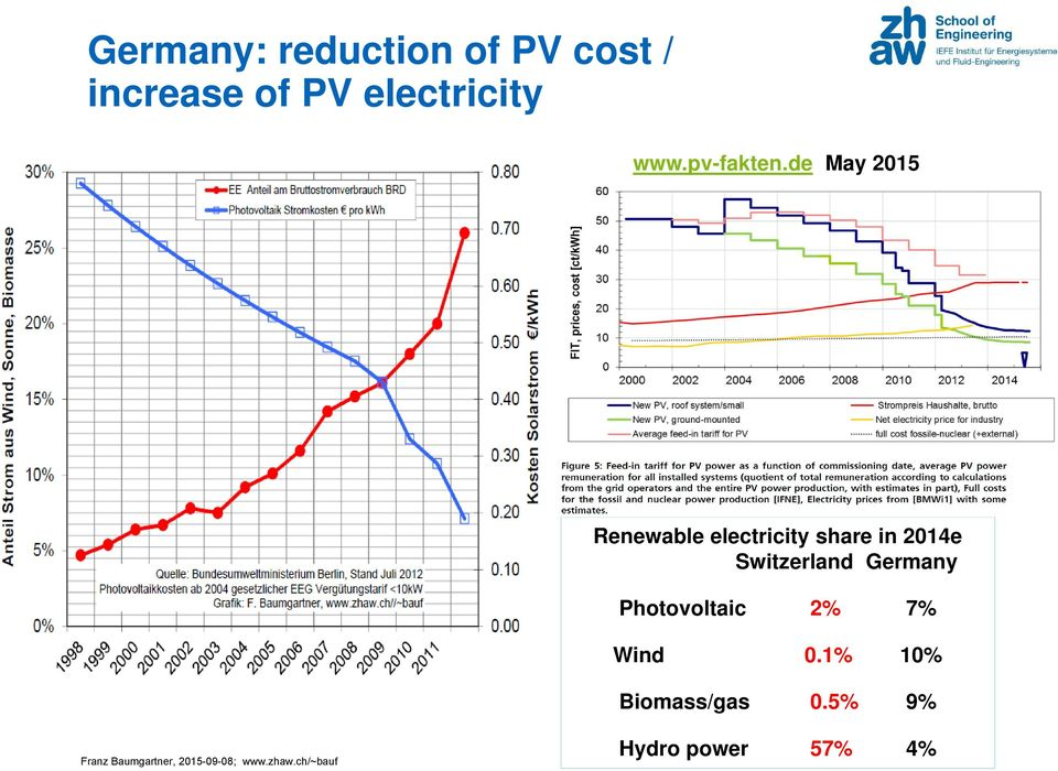 de May 2015 Renewable electricity share in 2014e