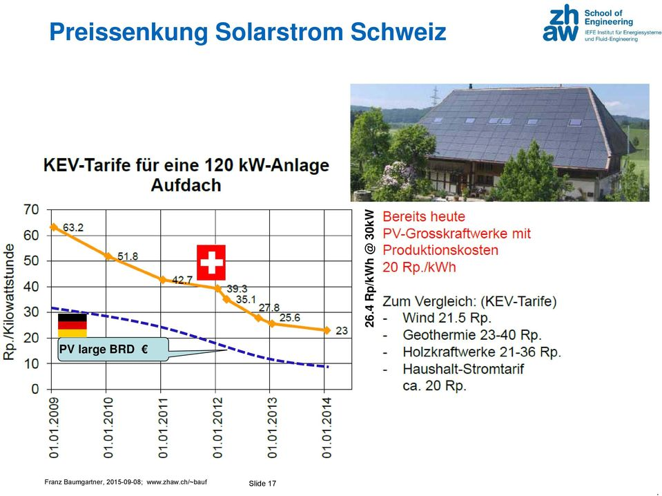 26.4 Rp/kWh @ 30kW