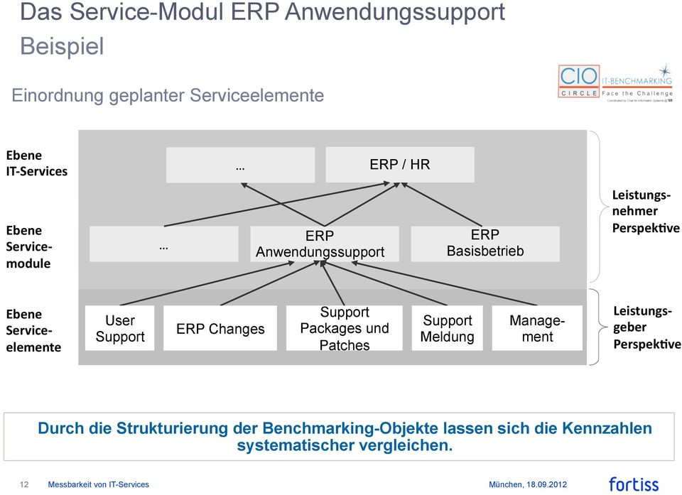 elemente User Support ERP Changes Support Packages und Patches Support Meldung Management Leistungs- geber