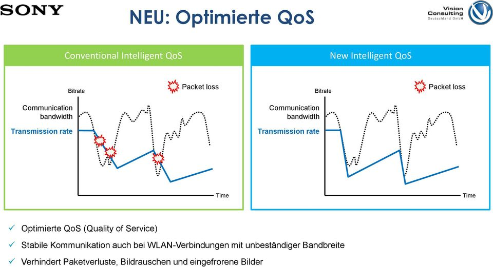 Transmission rate Time Time Optimierte QoS (Quality of Service) Stabile Kommunikation auch bei