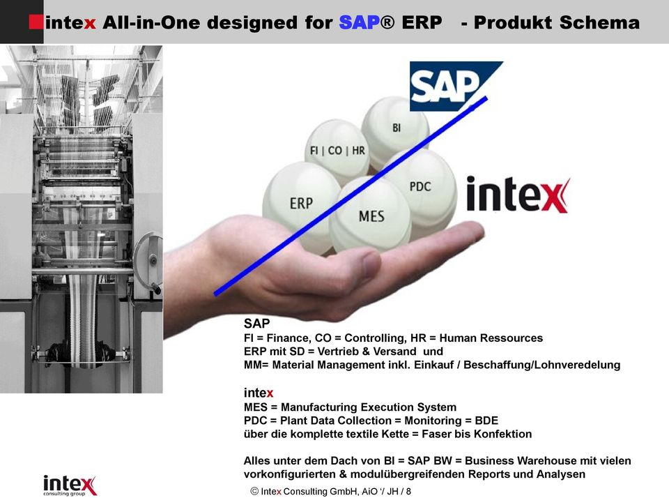 Einkauf / Beschaffung/Lohnveredelung intex MES = Manufacturing Execution System PDC = Plant Data Collection = Monitoring = BDE über