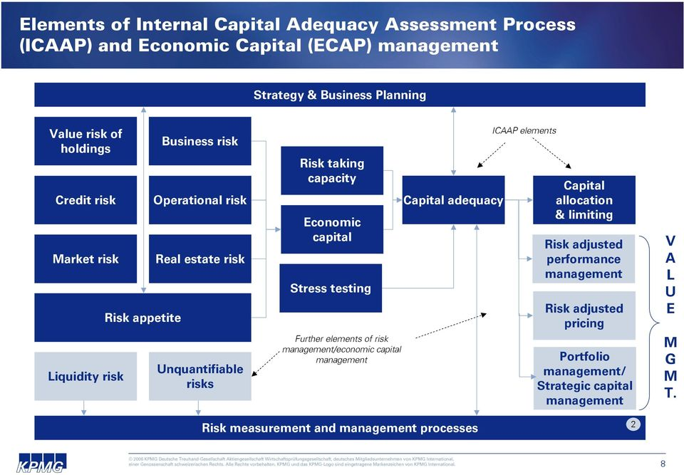venture capital risk management pdf