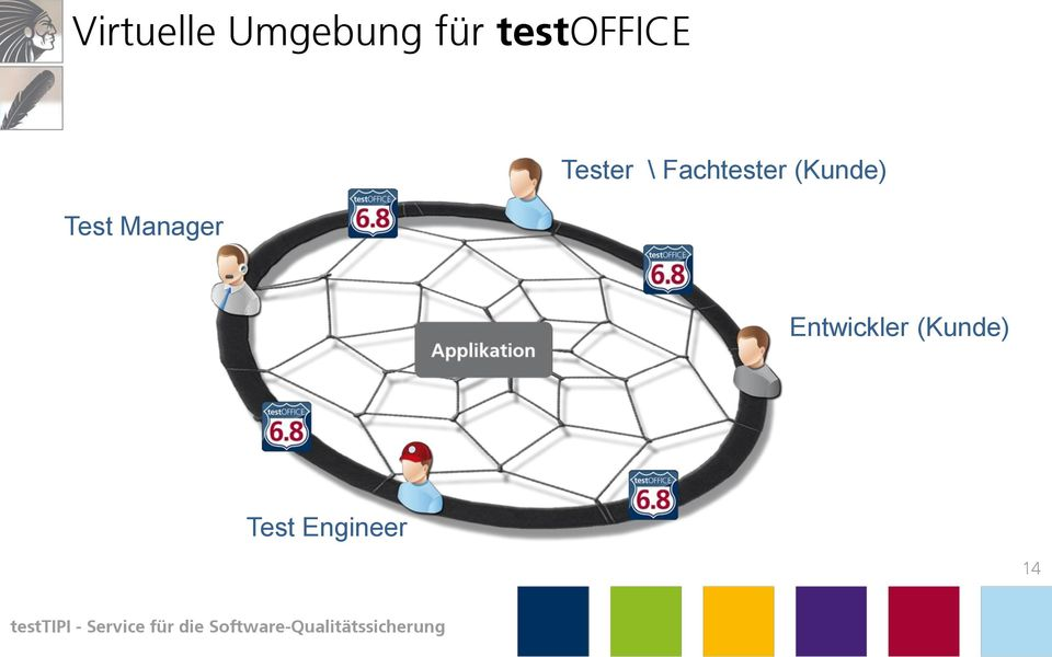 Fachtester (Kunde) Test
