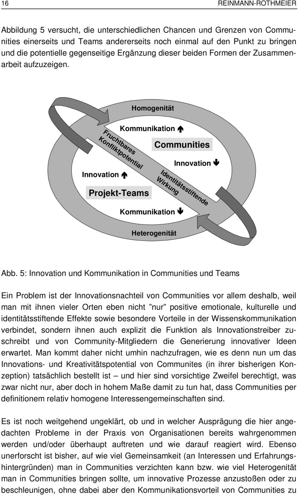 Homogenität Fruchtbares Konfliktpotential Kommunikation Communities Innovation Innovation Projekt-Teams Identitätsstiftende Wirkung Kommunikation Heterogenität Abb.
