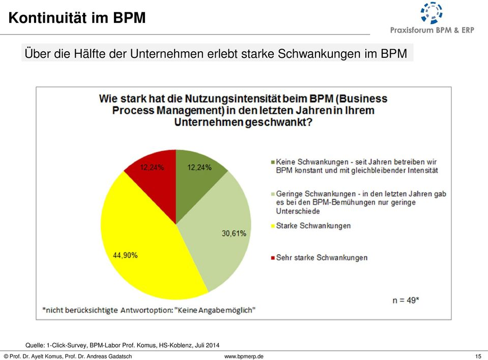 im BPM Quelle: 1-Click-Survey,