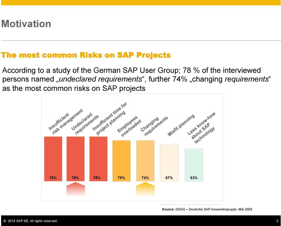 changing requirements as the most common risks on SAP projects 78% 78% 78% 75% 74% 67%