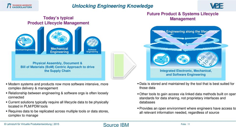 delivery & management Relationship between engineering & software orgs is often loosely connected Current solutions typically require all lifecycle data to be physically located in PLM/PDM tools