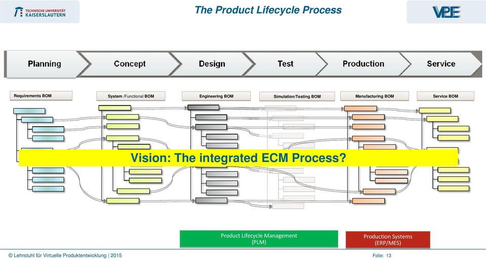 Vision: The integrated ECM Process?