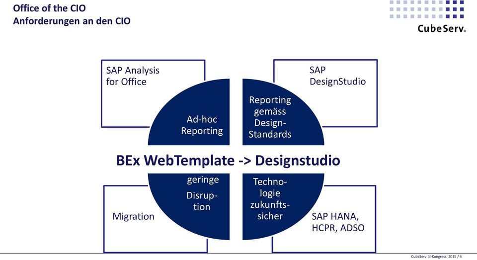 Standards BEx WebTemplate -> Designstudio Migration geringe
