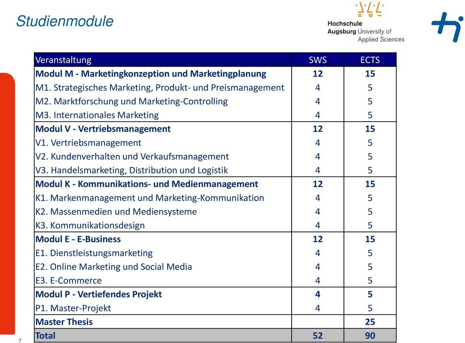 Handelsmarketing, Distribution und Logistik 4 5 Modul K - Kommunikations- und Medienmanagement 12 15 K1. Markenmanagement und Marketing-Kommunikation 4 5 K2. Massenmedien und Mediensysteme 4 5 K3.