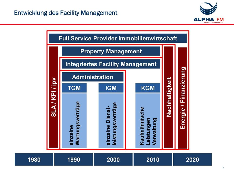 Facility Management Full Service Provider Immobilienwirtschaft Property Management