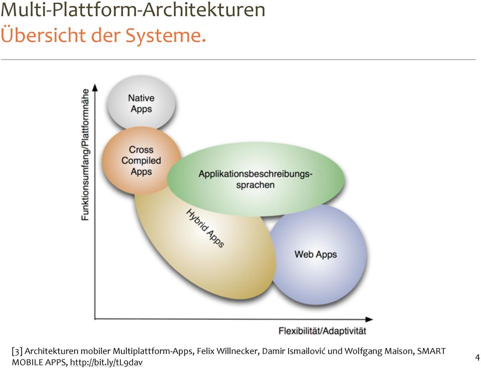 [3] Architekturen mobiler Multiplattform- Apps,