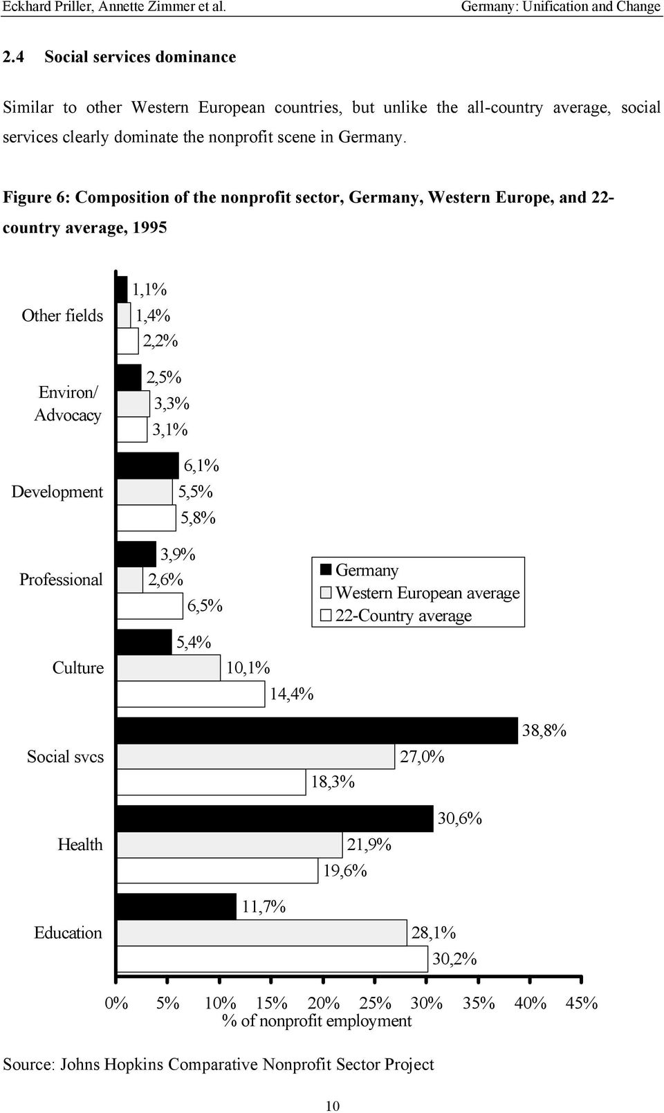 Figure 6: Composition of the nonprofit sector, Germany, Western Europe, and 22- country average, 1995 Other fields Environ/ Advocacy Development Professional Culture 1,1% 1,4% 2,2% 2,5%