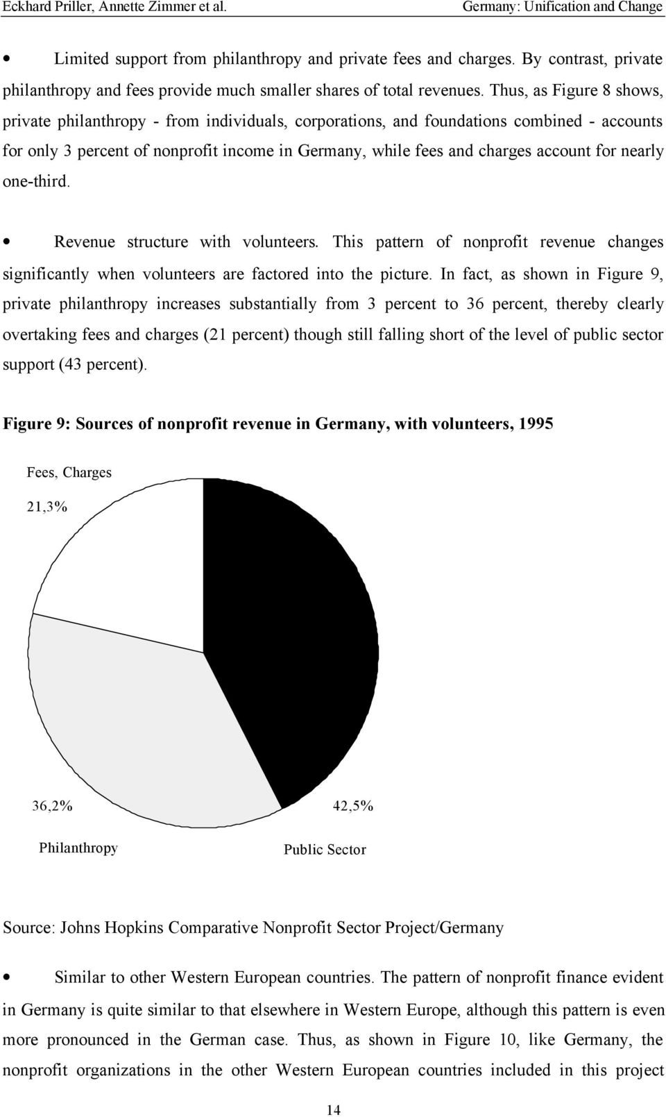 Thus, as Figure 8 shows, private philanthropy - from individuals, corporations, and foundations combined - accounts for only 3 percent of nonprofit income in Germany, while fees and charges account