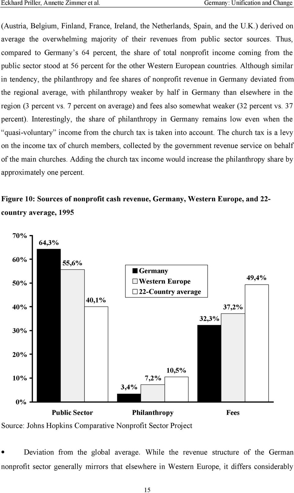 Thus, compared to Germany s 64 percent, the share of total nonprofit income coming from the public sector stood at 56 percent for the other Western European countries.