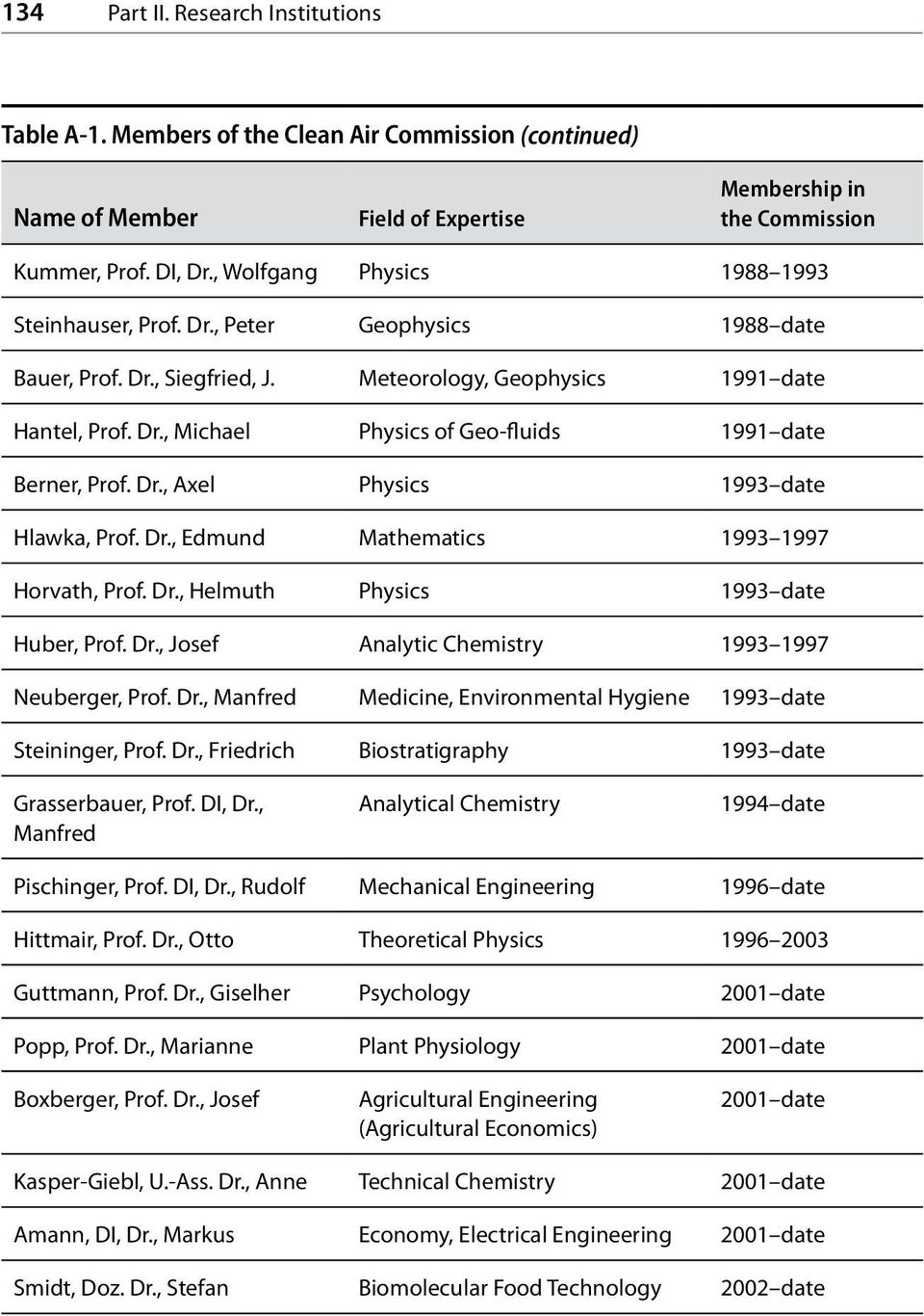 Dr., Axel Physics 1993 date Hlawka, Prof. Dr., Edmund Mathematics 1993 1997 Horvath, Prof. Dr., Helmuth Physics 1993 date Huber, Prof. Dr., Josef Analytic Chemistry 1993 1997 Neuberger, Prof. Dr., Manfred Medicine, Environmental Hygiene 1993 date Steininger, Prof.