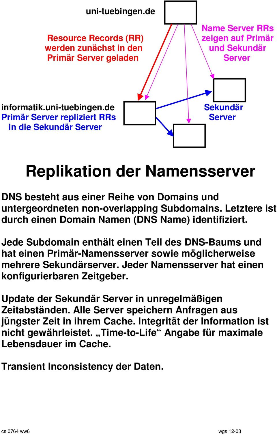 de Primär Server repliziert RRs in die Sekundär Server Sekundär Server Replikation der Namensserver DNS besteht aus einer Reihe von Domains und untergeordneten non-overlapping Subdomains.