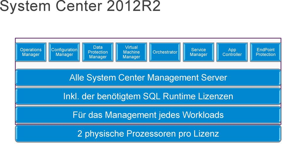 EndPoint Protection Alle System Center Management Server Inkl.