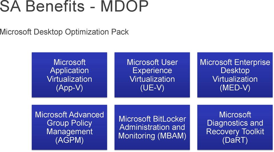 Enterprise Desktop Virtualization (MED-V) Microsoft Advanced Group Policy Management