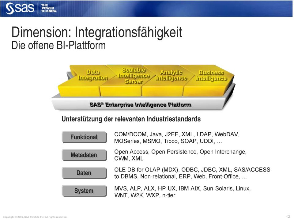 Interchange, CWM, XML OLE DB for OLAP (MDX), ODBC, JDBC, XML, SAS/ACCESS to DBMS, Non-relational, ERP, Web, Front-Office,