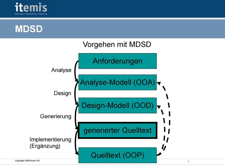 (OOA) Design-Modell (OOD) Implementierung