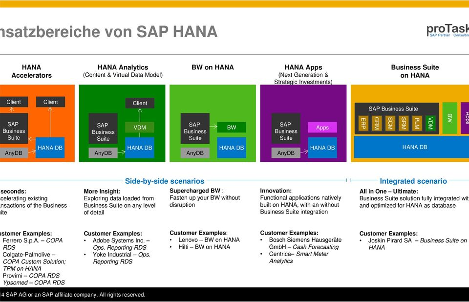 HANA DB Side-by-side scenarios Integrated scenario seconds: celerating existing nsactions of the Business ite More Insight: Exploring data loaded from Business Suite on any level of detail
