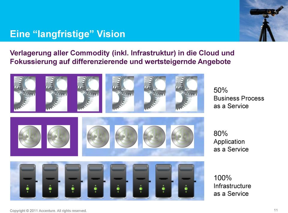 wertsteigernde Angebote 50% Business Process as a Service 80% Application