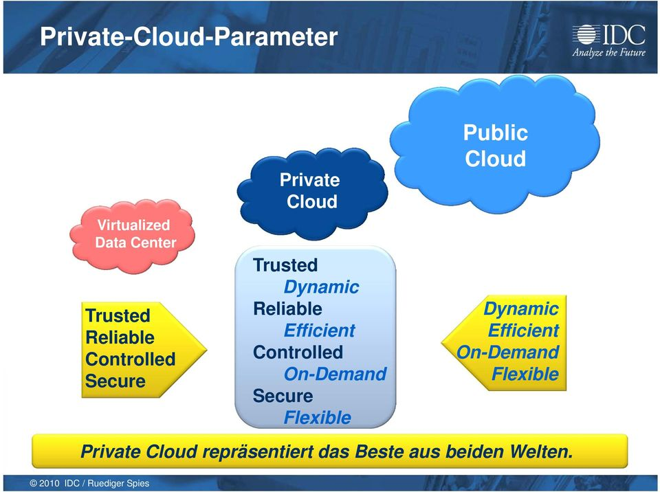 Controlled On-Demand Secure Flexible Public Cloud Dynamic Efficient