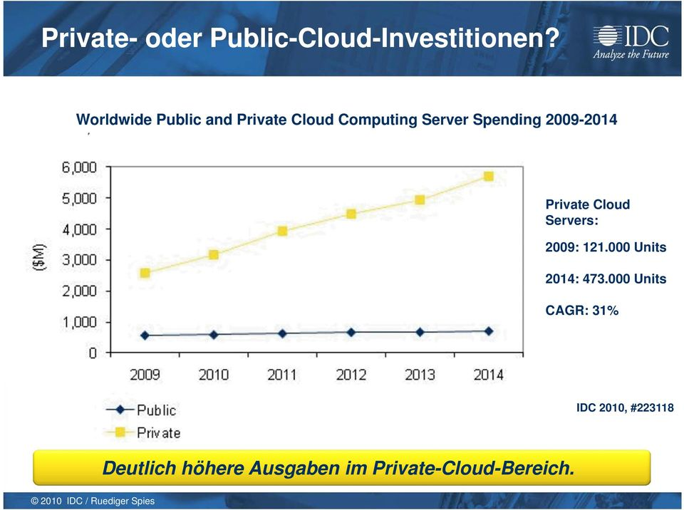 2009-2014 Private Cloud Servers: 2009: 121.000 Units 2014: 473.