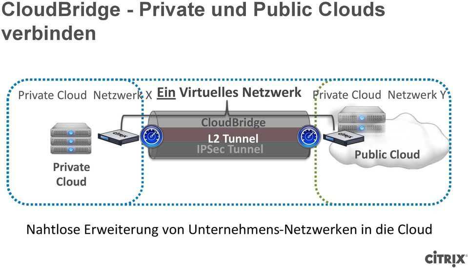 CloudBridge L2 Tunnel IPSec Tunnel Private Cloud Netzwerk Y