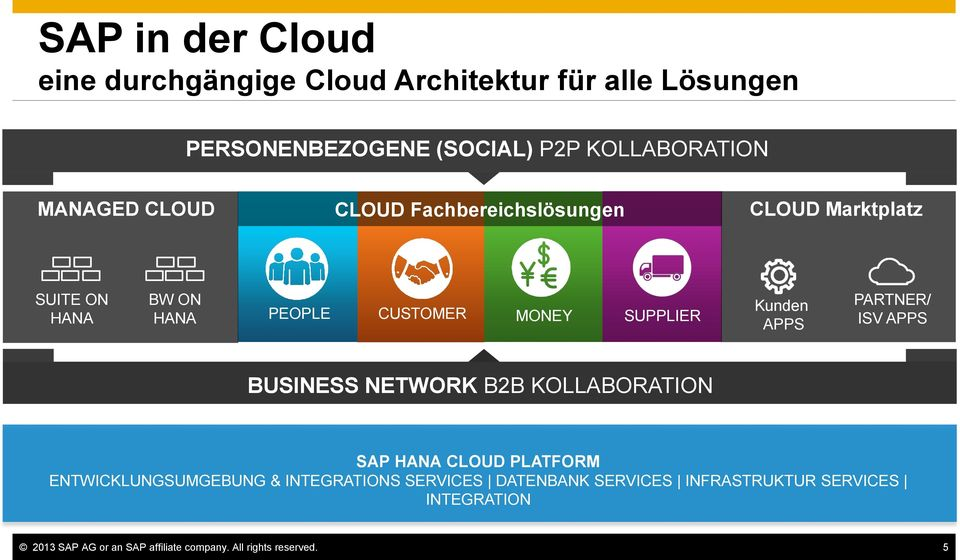 Kunden APPS PARTNER/ ISV APPS BUSINESS NETWORK B2B KOLLABORATION SAP HANA CLOUD PLATFORM ENTWICKLUNGSUMGEBUNG &