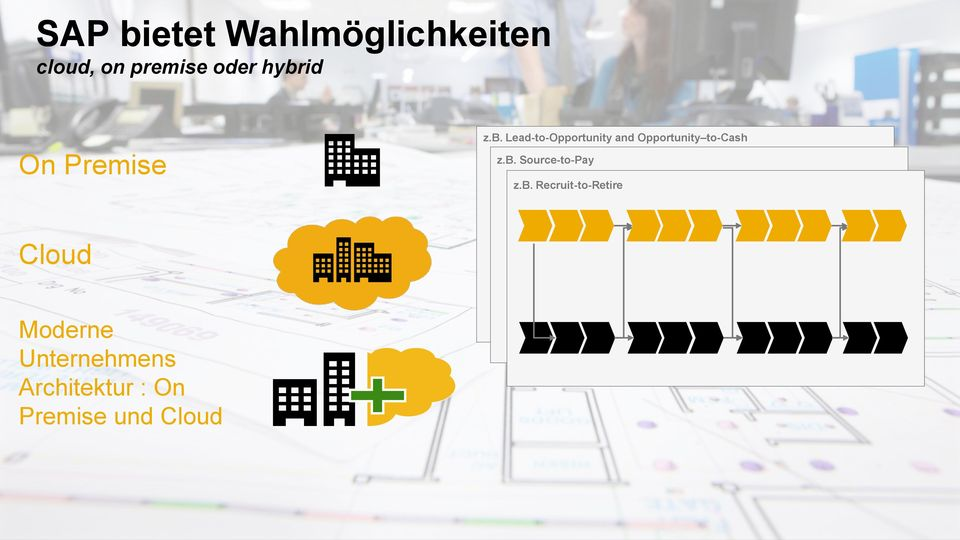 Recruit-to-Retire Cloud Moderne Unternehmens Architektur : On Premise