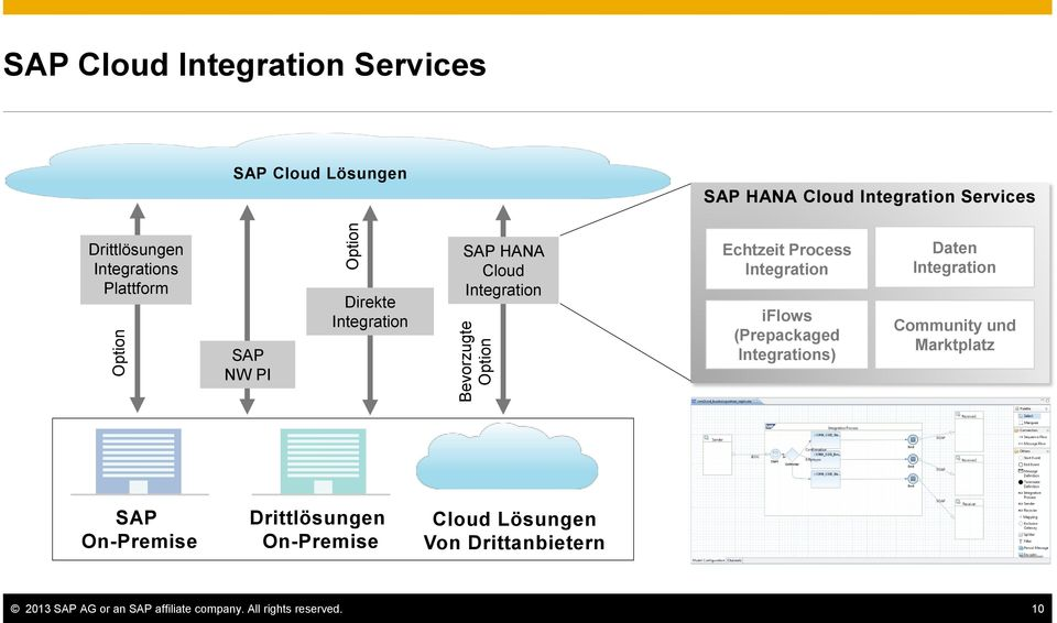 Process Integration iflows (Prepackaged Integrations) Daten Integration Community und Marktplatz SAP On-Premise