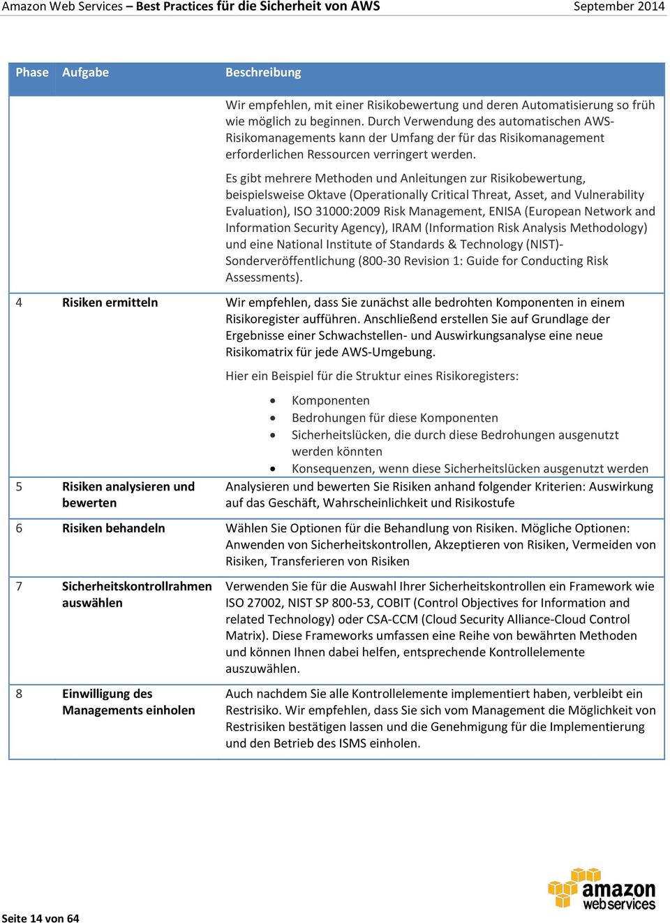 Es gibt mehrere Methoden und Anleitungen zur Risikobewertung, beispielsweise Oktave (Operationally Critical Threat, Asset, and Vulnerability Evaluation), ISO 31000:2009 Risk Management, ENISA