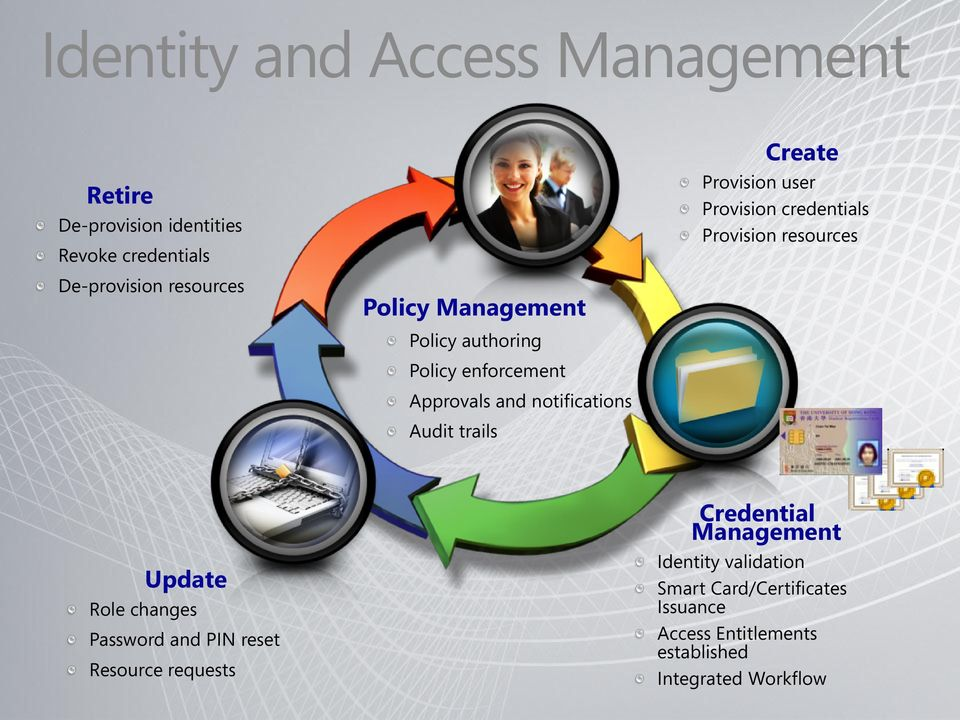 Approvals and notifications Audit trails Update Role changes Password and PIN reset Resource requests Credential