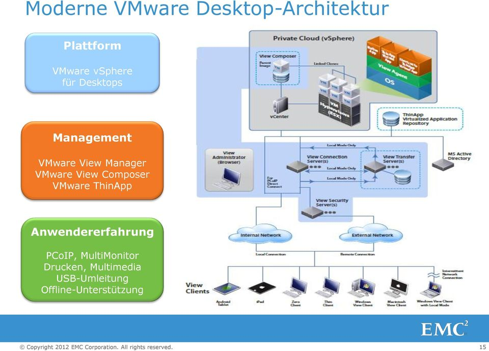 View Composer VMware ThinApp Anwendererfahrung PCoIP,