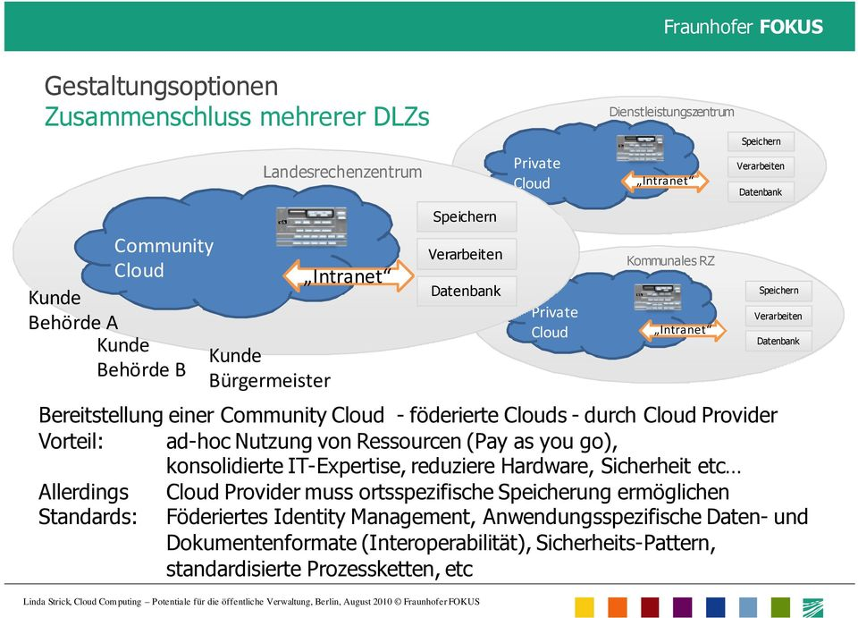 Community Cloud - föderierte Clouds - durch Cloud Provider Vorteil: ad-hoc Nutzung von Ressourcen (Pay as you go), konsolidierte IT-Expertise, reduziere Hardware, Sicherheit etc Allerdings Cloud