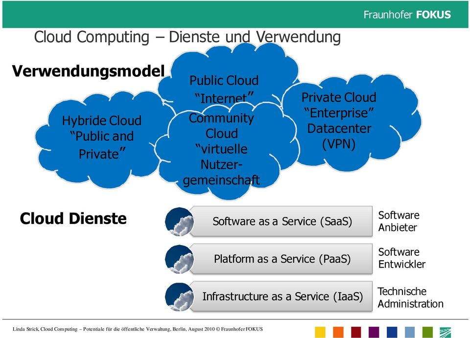 Datacenter (VPN) Cloud Dienste Software as a Service (SaaS) Platform as a Service (PaaS)