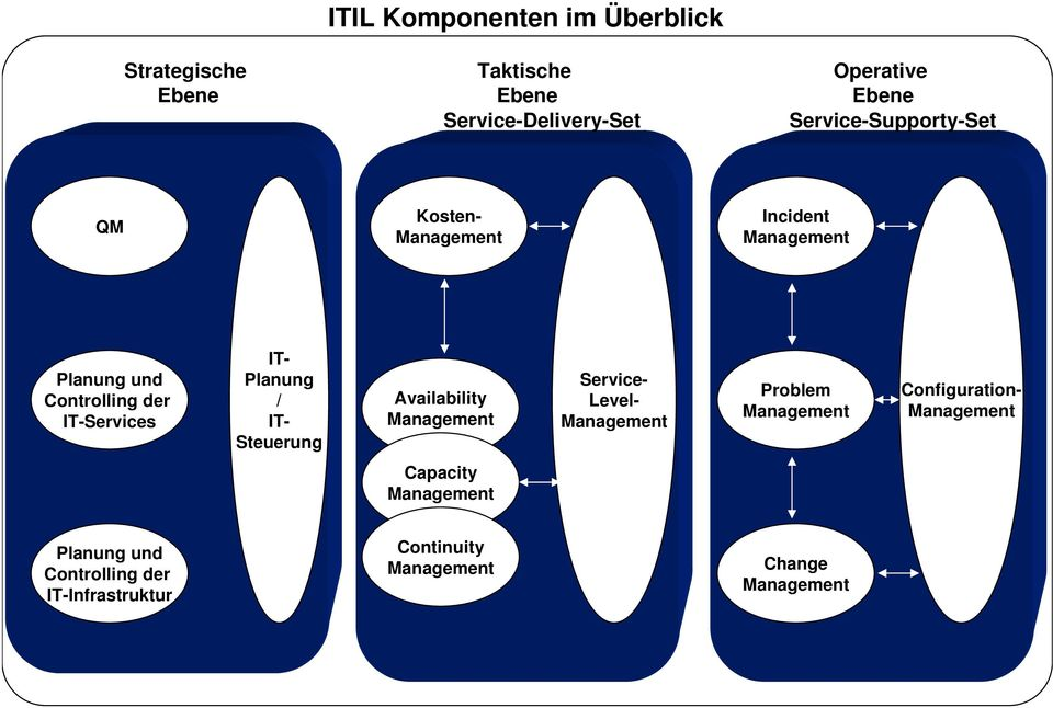 Controllg -s - Planung / - Steuerung Availability - Level-