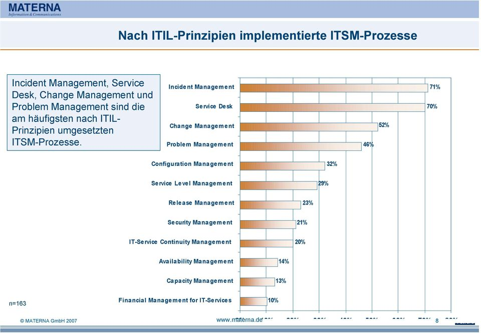 Incident Management Service Desk Change Management Problem Management 46% 52% 71% 70% Configuration Management 32% Service Level Management 29%