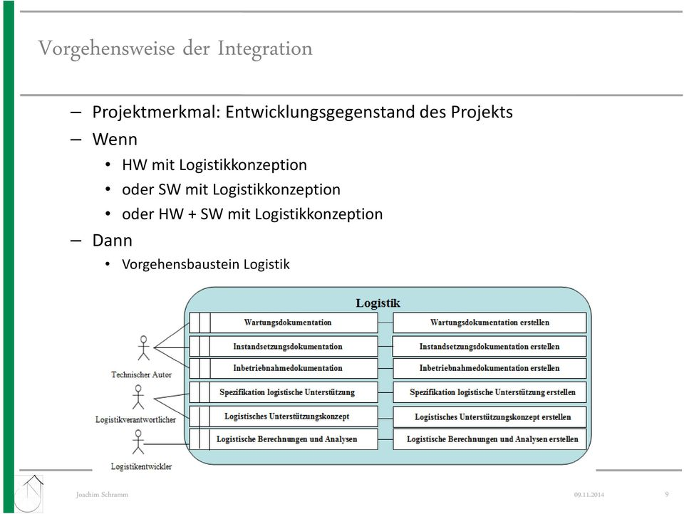 Logistikkonzeption oder SW mit Logistikkonzeption