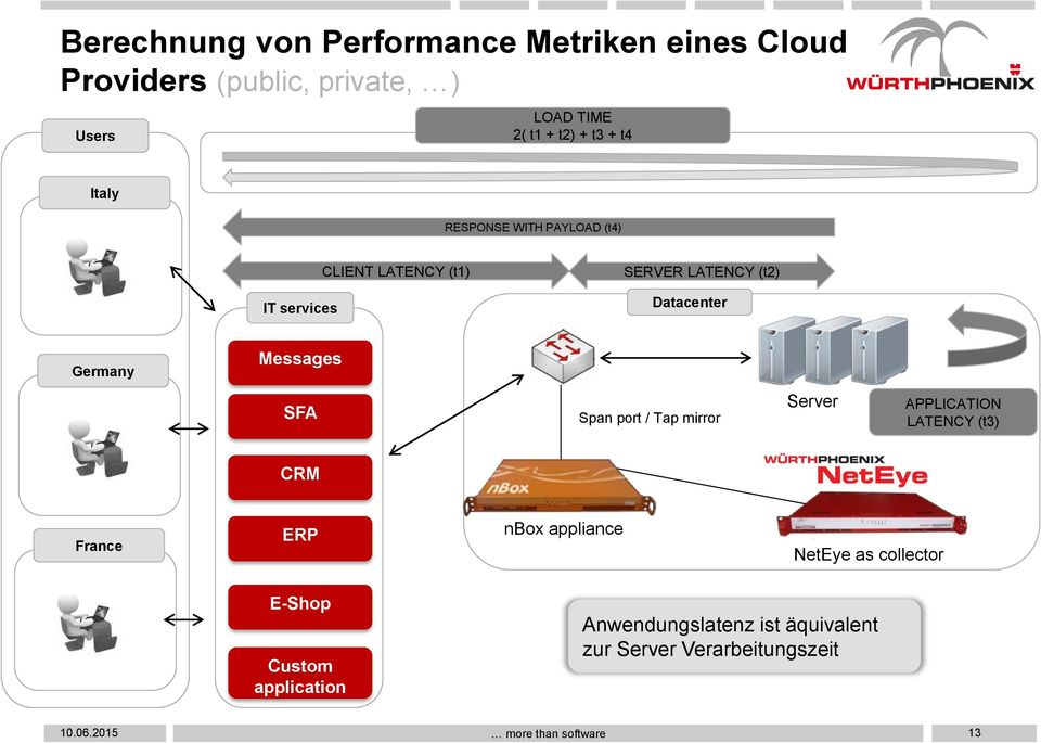 Germany Messages SFA Span port / Tap mirror Server APPLICATION LATENCY (t3) CRM France ERP nbox appliance