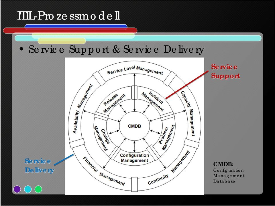Service Support Service