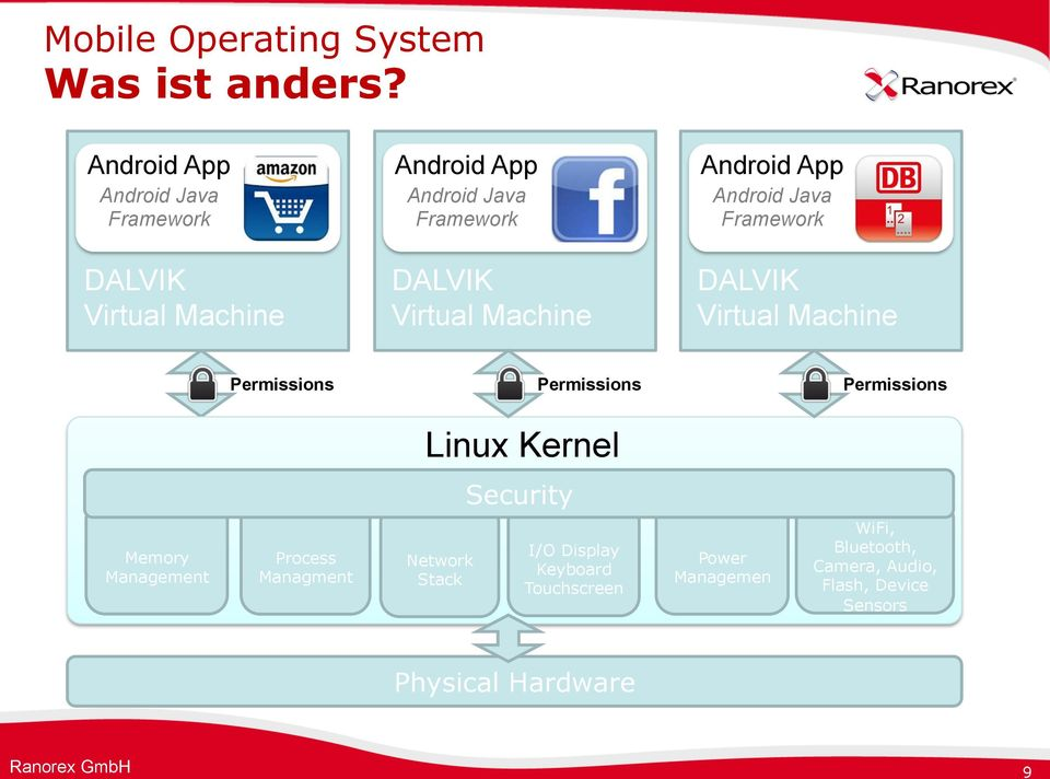 Machine Android App Android Java Framework DALVIK Virtual Machine Permissions Permissions Permissions Linux Kernel