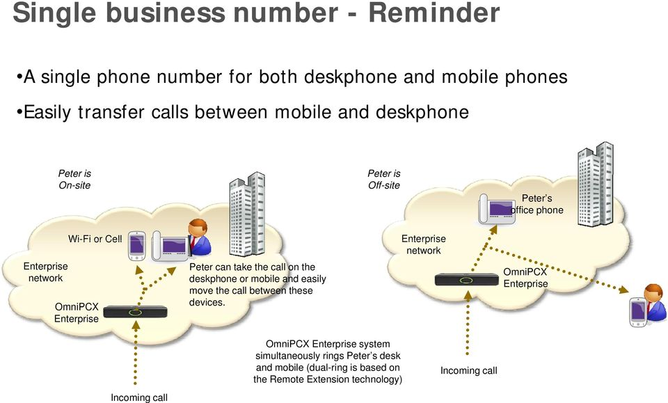the call on the deskphone or mobile and easily move the call between these devices.
