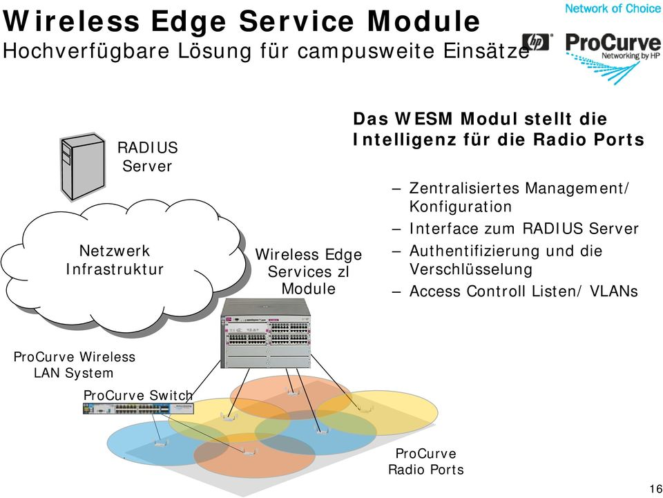 Radio Ports Zentralisiertes Management/ Konfiguration Interface zum RADIUS Server Authentifizierung und die