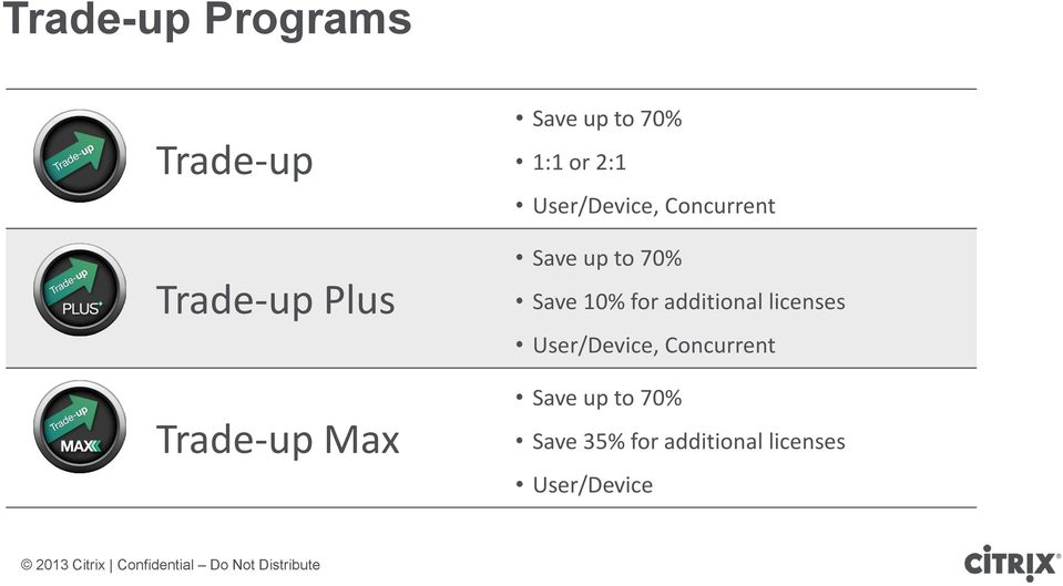 70% Save 10% for additional licenses User/Device,