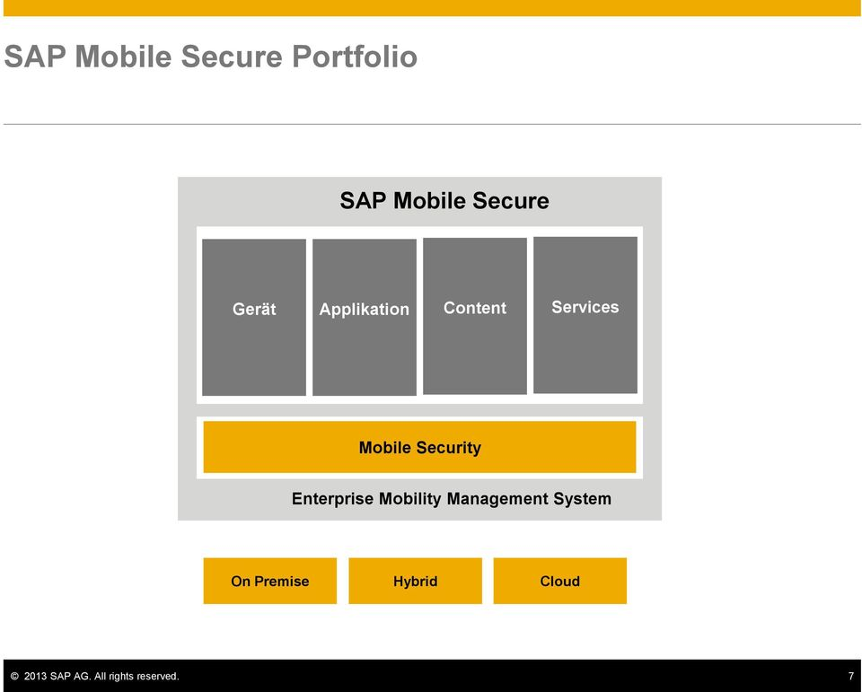 Security Enterprise Mobility Management System