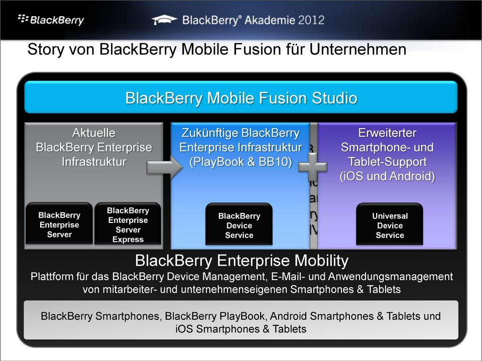 und Android) Device Management BlackBerry BlackBerry Balance Universal Device Device BlackBerry MVS integration Service Service BlackBerry Enterprise Mobility Plattform für das BlackBerry Device